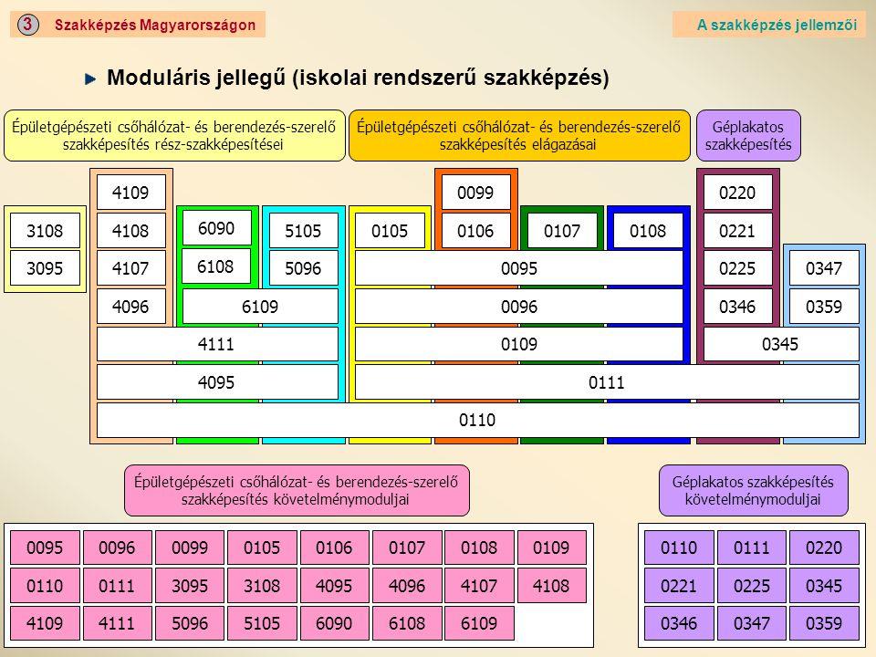10 Szakképzés Magyarországon 3 A szakképzés jellemzői Moduláris jellegű (iskolai rendszerű szakképzés)