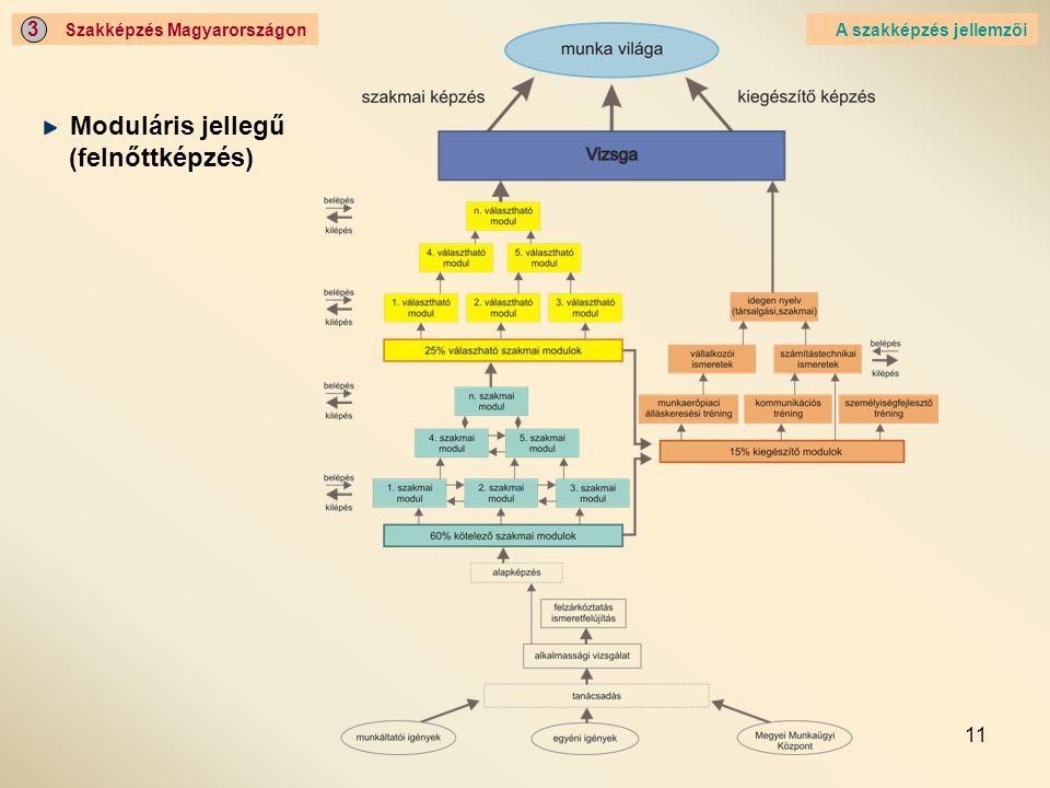 11 Szakképzés Magyarországon 3 A szakképzés jellemzői Moduláris jellegű (felnőttképzés)
