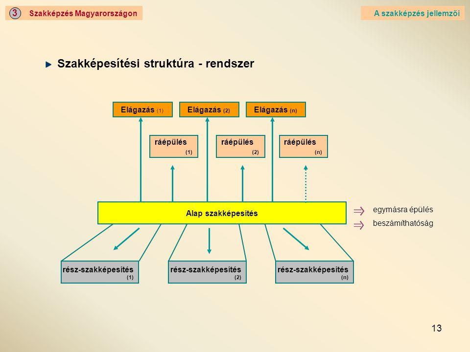 13 Szakképzés Magyarországon 3 A szakképzés jellemzői Elágazás (1) rész-szakképesítés (1) Alap szakképesítés rész-szakképesítés (2) rész-szakképesítés (n) egymásra épülés beszámíthatóság ráépülés (1) ráépülés (2) ráépülés (n) Elágazás (2) Elágazás (n) Szakképesítési struktúra - rendszer