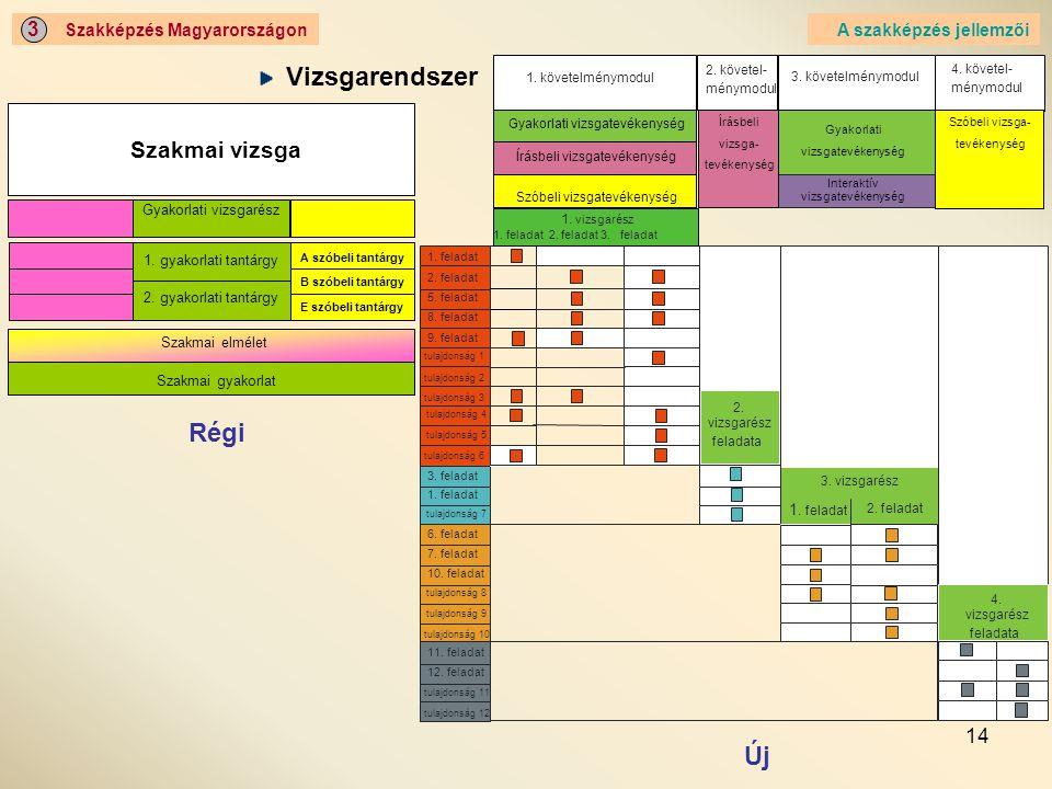 14 Szakképzés Magyarországon 3 A szakképzés jellemzői Vizsgarendszer Régi Új Írásbeli vizsgarészSzóbeli vizsgarész A írásbeli tantárgy C írásbeli tant