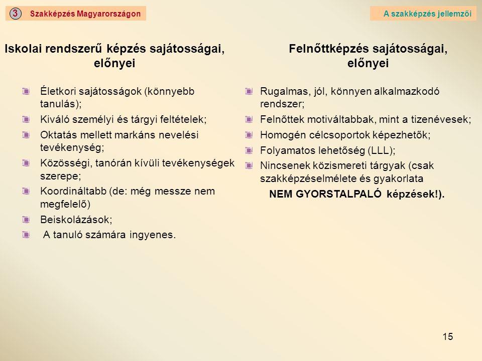 15 Iskolai rendszerű képzés sajátosságai, előnyei Életkori sajátosságok (könnyebb tanulás); Kiváló személyi és tárgyi feltételek; Oktatás mellett mark