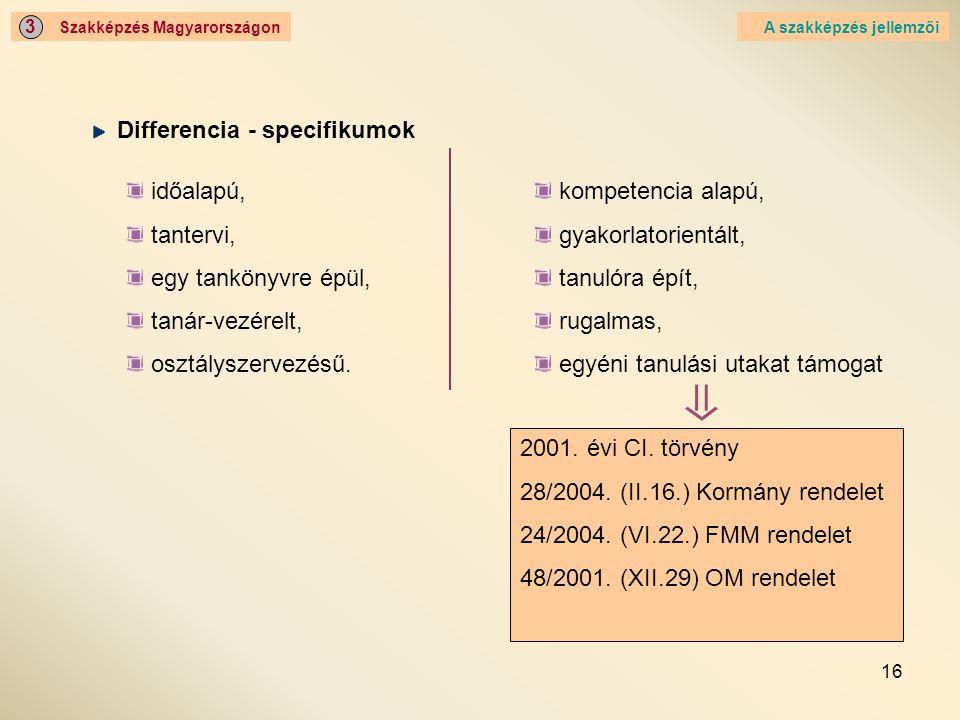 16 Szakképzés Magyarországon 3 A szakképzés jellemzői Differencia - specifikumok 2001. évi CI. törvény 28/2004. (II.16.) Kormány rendelet 24/2004. (VI