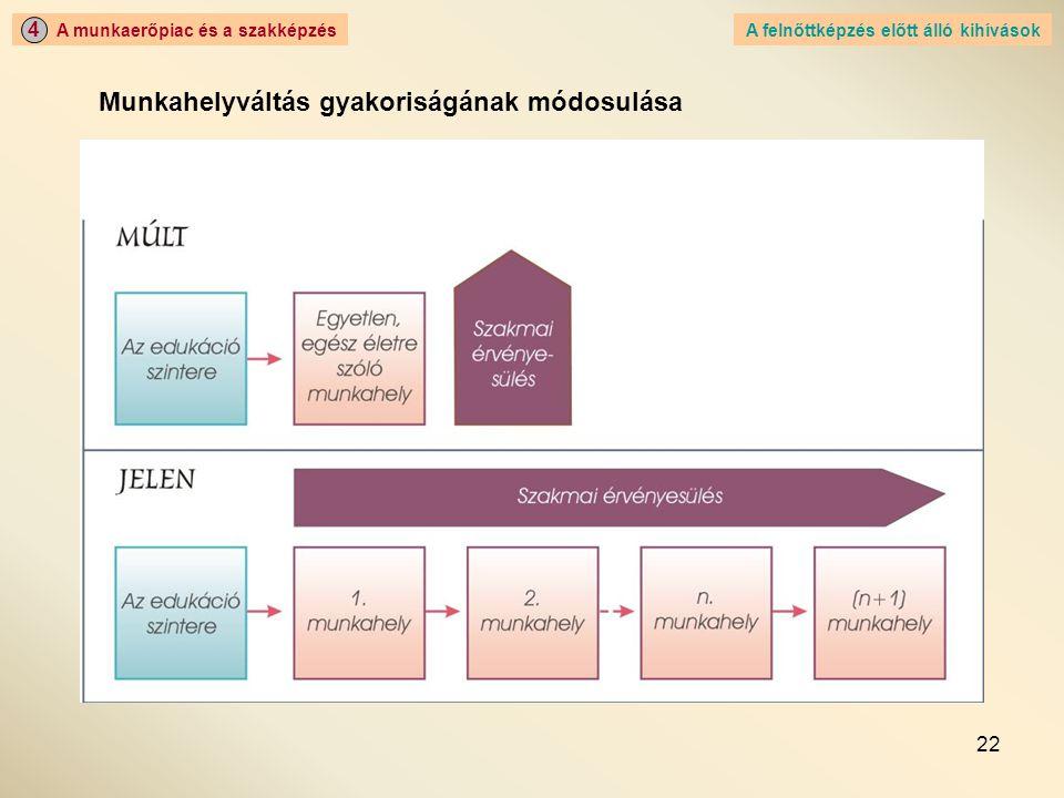22 A munkaerőpiac és a szakképzés 4 A felnőttképzés előtt álló kihívások Munkahelyváltás gyakoriságának módosulása