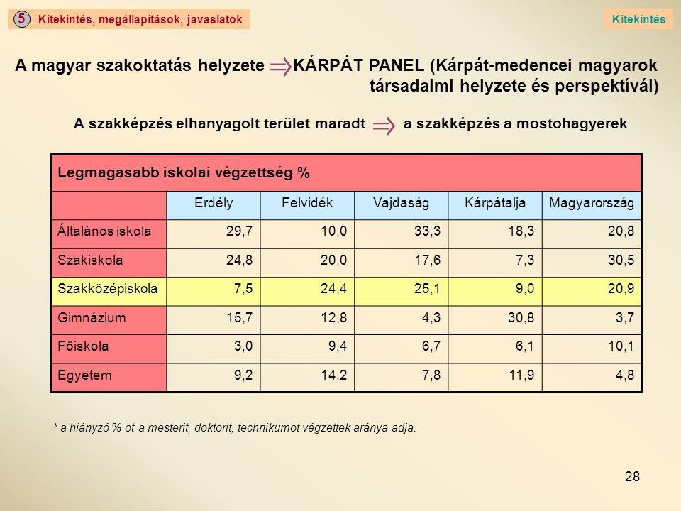 28 Kitekintés, megállapítások, javaslatok 5 Kitekintés A magyar szakoktatás helyzete KÁRPÁT PANEL (Kárpát-medencei magyarok társadalmi helyzete és perspektívái) Legmagasabb iskolai végzettség % ErdélyFelvidékVajdaságKárpátaljaMagyarország Általános iskola29,710,033,318,320,8 Szakiskola24,820,017,67,330,5 Szakközépiskola7,524,425,19,020,9 Gimnázium15,712,84,330,83,7 Főiskola3,09,46,76,110,1 Egyetem9,214,27,811,94,8 A szakképzés elhanyagolt terület maradt a szakképzés a mostohagyerek * a hiányzó %-ot a mesterit, doktorit, technikumot végzettek aránya adja.