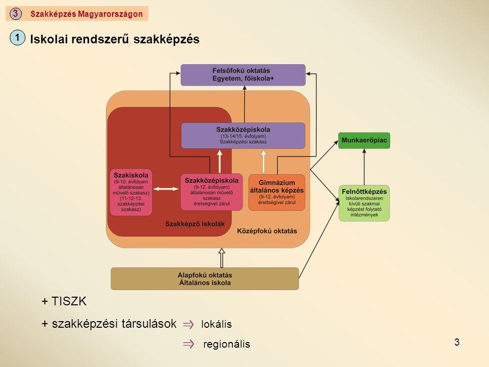 4 Szakképzés Magyarországon 3 Iskolai rendszeren kívüli szakképzés 2 Állami intézmények iskolai rendszerű szakképzés intézményei állami felnőttképző intézmények felsőoktatási intézmények Nem állami intézmények profitorientált intézmények nonprofit intézmények