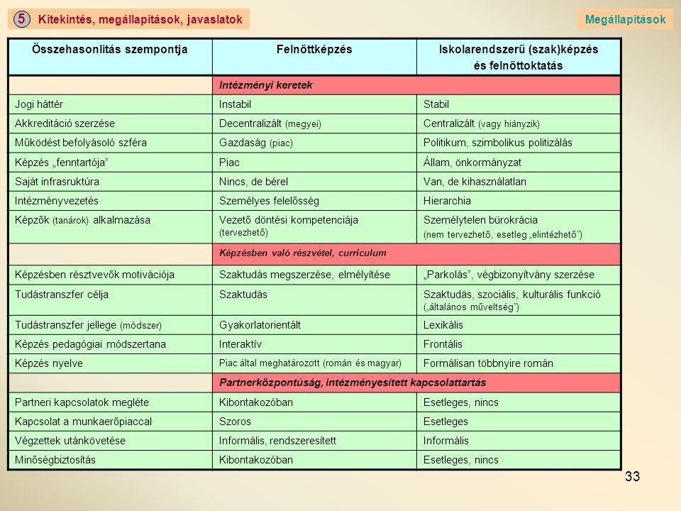 33 Kitekintés, megállapítások, javaslatok 5 Megállapítások Összehasonlítás szempontjaFelnőttképzésIskolarendszerű (szak)képzés és felnőttoktatás Intéz