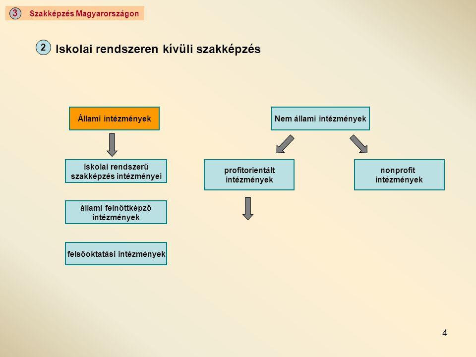4 Szakképzés Magyarországon 3 Iskolai rendszeren kívüli szakképzés 2 Állami intézmények iskolai rendszerű szakképzés intézményei állami felnőttképző i