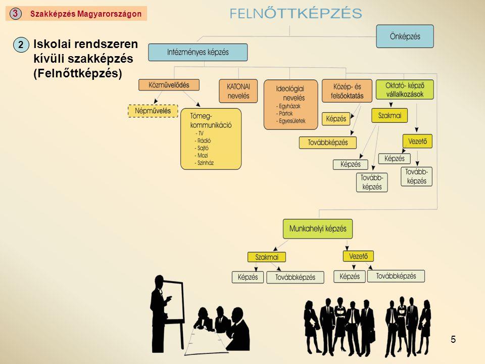 16 Szakképzés Magyarországon 3 A szakképzés jellemzői Differencia - specifikumok 2001.