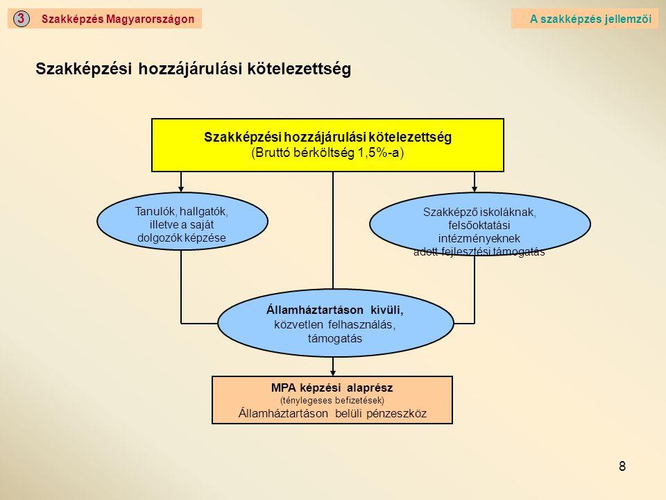 8 Szakképzés Magyarországon 3 Szakképzési hozzájárulási kötelezettség A szakképzés jellemzői Szakképzési hozzájárulási kötelezettség (Bruttó bérköltség 1,5%-a) Tanulók, hallgatók, illetve a saját dolgozók képzése Szakképző iskoláknak, felsőoktatási intézményeknek adott fejlesztési támogatás Államháztartáson kívüli, közvetlen felhasználás, támogatás MPA képzési alaprész (ténylegeses befizetések) Államháztartáson belüli pénzeszköz