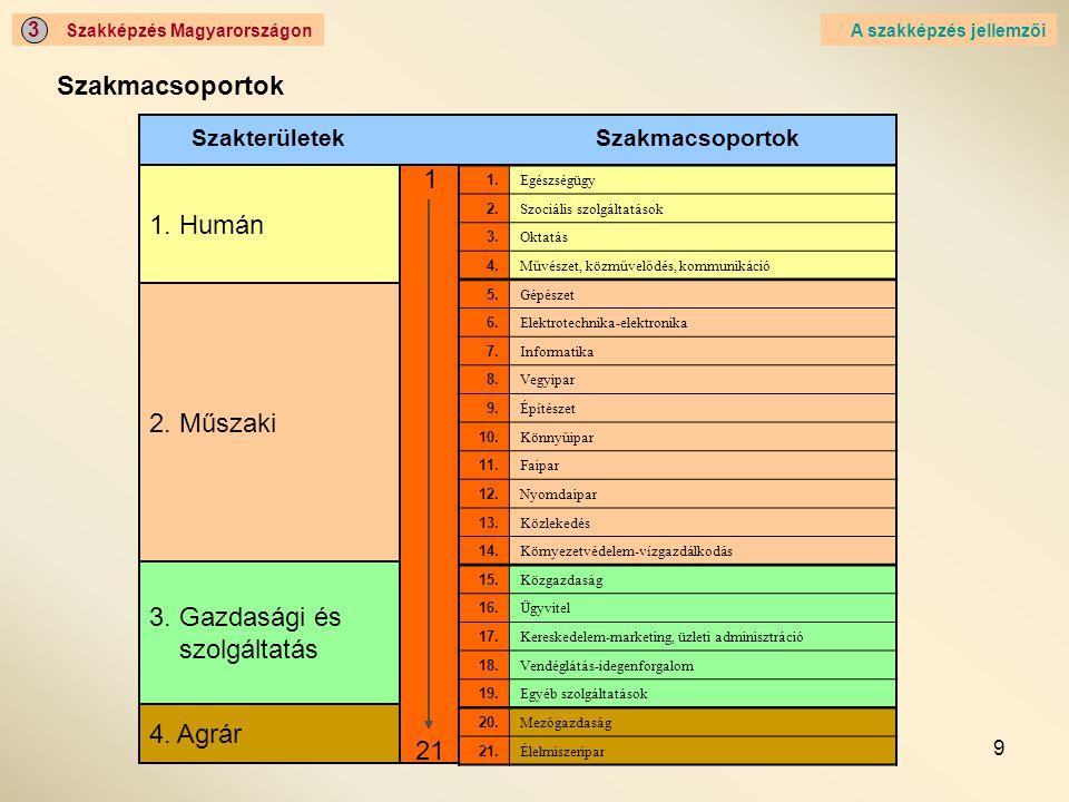 9 Szakképzés Magyarországon 3 Szakmacsoportok A szakképzés jellemzői Szakterületek 1. Humán 2. Műszaki 3. Gazdasági és szolgáltatás 4. Agrár 21 1 1. E
