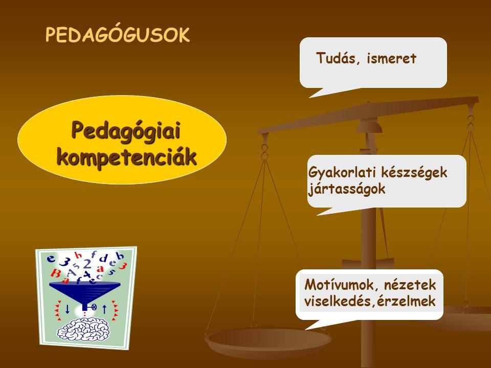 Pedagógiai kompetenciák Tudás, ismeret Gyakorlati készségek jártasságok Motívumok, nézetek viselkedés,érzelmek PEDAGÓGUSOK