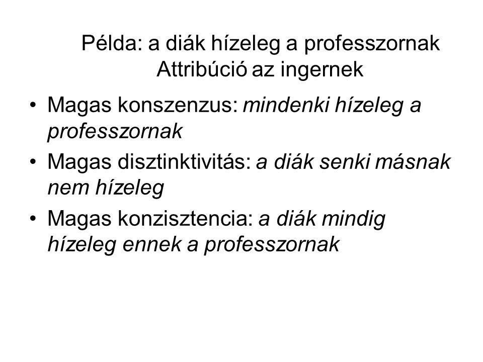 Példa: a diák hízeleg a professzornak Attribúció az ingernek •Magas konszenzus: mindenki hízeleg a professzornak •Magas disztinktivitás: a diák senki