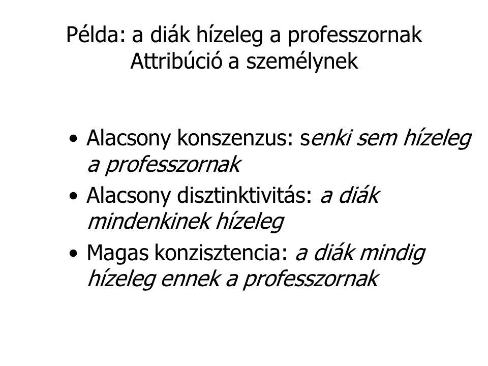 Példa: a diák hízeleg a professzornak Attribúció a személynek •Alacsony konszenzus: senki sem hízeleg a professzornak •Alacsony disztinktivitás: a diá