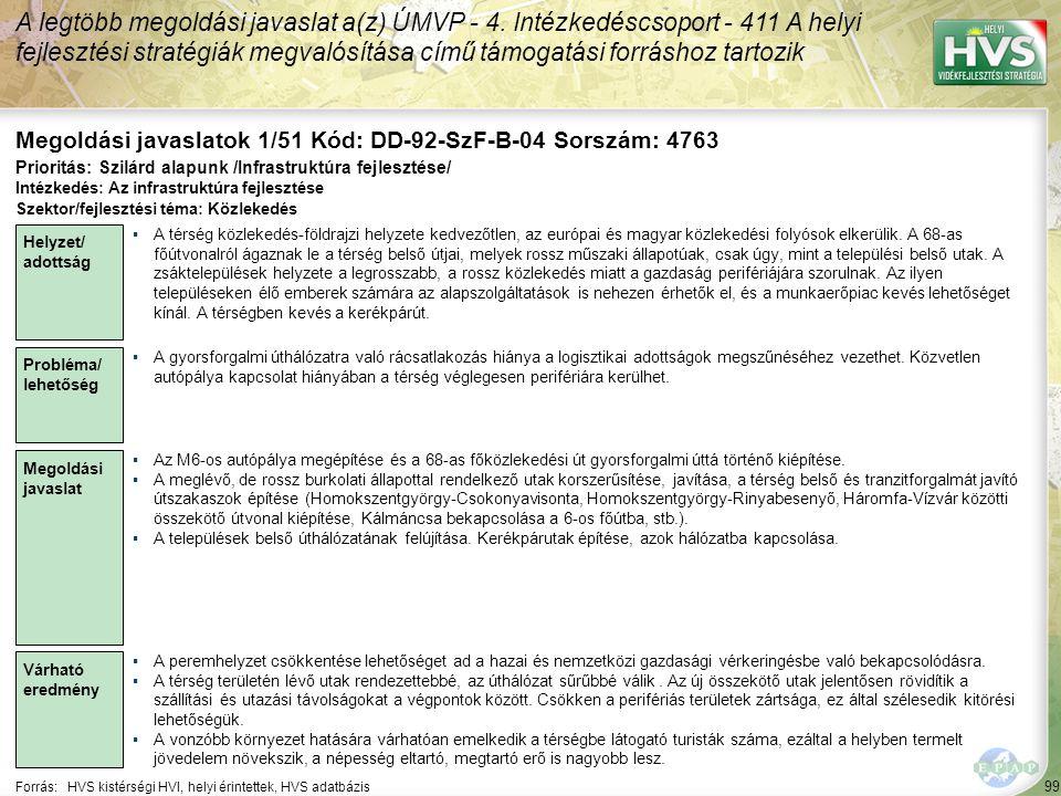 99 Forrás:HVS kistérségi HVI, helyi érintettek, HVS adatbázis Megoldási javaslatok 1/51 Kód: DD-92-SzF-B-04 Sorszám: 4763 A legtöbb megoldási javaslat a(z) ÚMVP - 4.