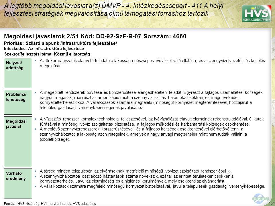 101 Forrás:HVS kistérségi HVI, helyi érintettek, HVS adatbázis Megoldási javaslatok 2/51 Kód: DD-92-SzF-B-07 Sorszám: 4660 A legtöbb megoldási javaslat a(z) ÚMVP - 4.