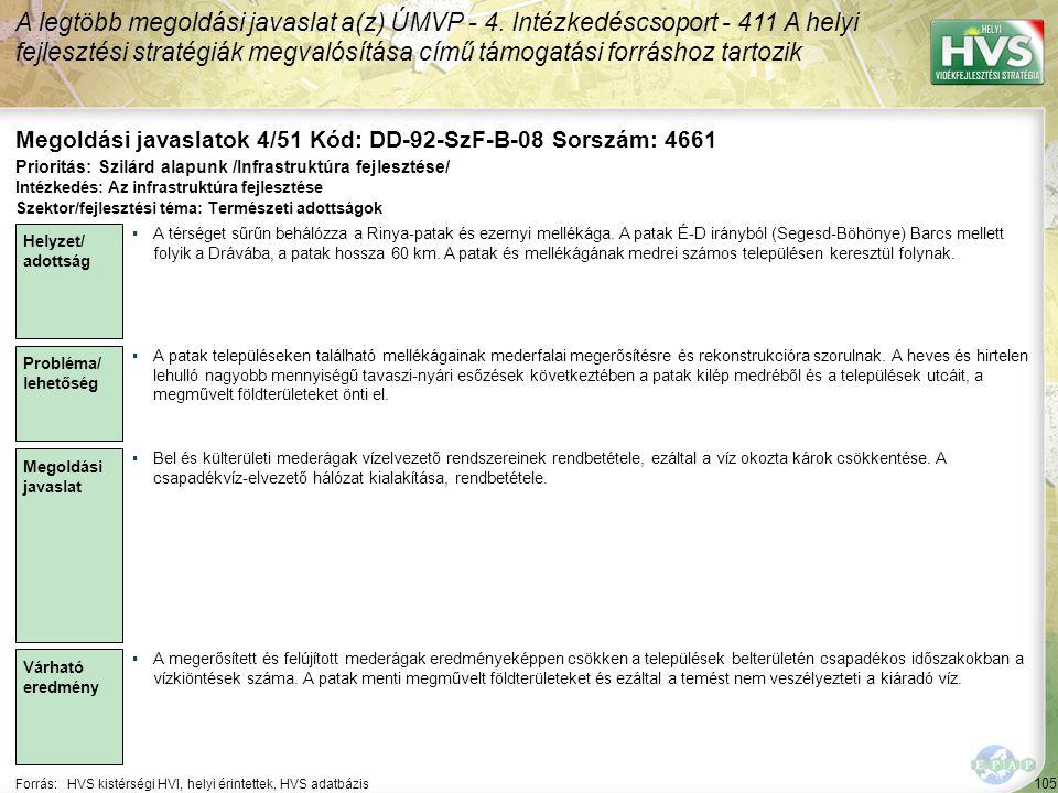 105 Forrás:HVS kistérségi HVI, helyi érintettek, HVS adatbázis Megoldási javaslatok 4/51 Kód: DD-92-SzF-B-08 Sorszám: 4661 A legtöbb megoldási javaslat a(z) ÚMVP - 4.