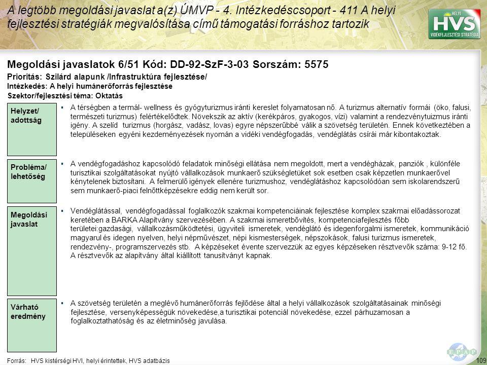 109 Forrás:HVS kistérségi HVI, helyi érintettek, HVS adatbázis Megoldási javaslatok 6/51 Kód: DD-92-SzF-3-03 Sorszám: 5575 A legtöbb megoldási javaslat a(z) ÚMVP - 4.
