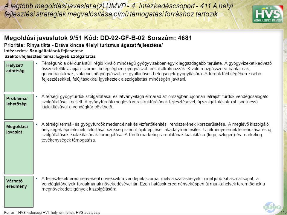 115 Forrás:HVS kistérségi HVI, helyi érintettek, HVS adatbázis Megoldási javaslatok 9/51 Kód: DD-92-GF-B-02 Sorszám: 4681 A legtöbb megoldási javaslat