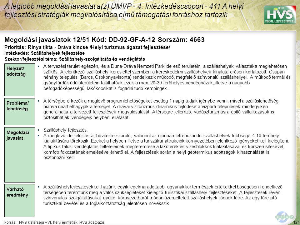 121 Forrás:HVS kistérségi HVI, helyi érintettek, HVS adatbázis Megoldási javaslatok 12/51 Kód: DD-92-GF-A-12 Sorszám: 4663 A legtöbb megoldási javaslat a(z) ÚMVP - 4.