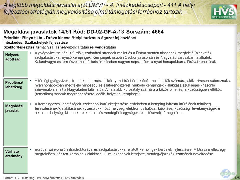 125 Forrás:HVS kistérségi HVI, helyi érintettek, HVS adatbázis Megoldási javaslatok 14/51 Kód: DD-92-GF-A-13 Sorszám: 4664 A legtöbb megoldási javaslat a(z) ÚMVP - 4.