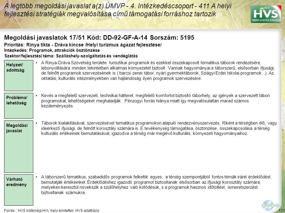 131 Forrás:HVS kistérségi HVI, helyi érintettek, HVS adatbázis Megoldási javaslatok 17/51 Kód: DD-92-GF-A-14 Sorszám: 5195 A legtöbb megoldási javaslat a(z) ÚMVP - 4.