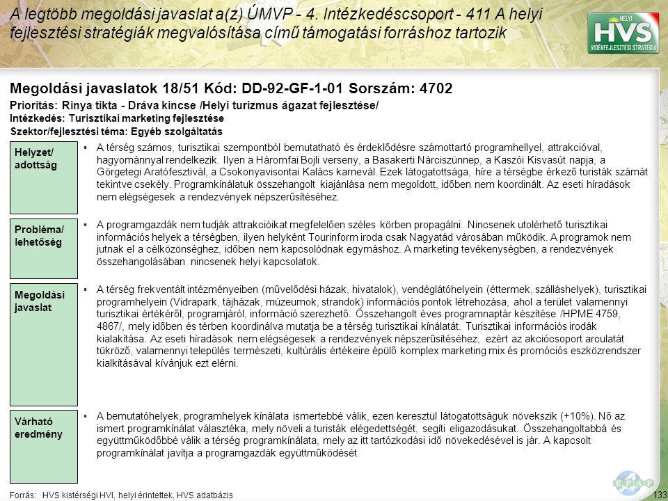 133 Forrás:HVS kistérségi HVI, helyi érintettek, HVS adatbázis Megoldási javaslatok 18/51 Kód: DD-92-GF-1-01 Sorszám: 4702 A legtöbb megoldási javaslat a(z) ÚMVP - 4.