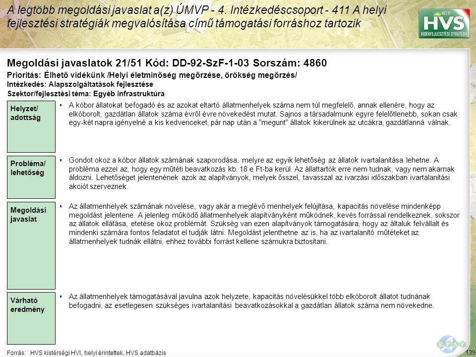 139 Forrás:HVS kistérségi HVI, helyi érintettek, HVS adatbázis Megoldási javaslatok 21/51 Kód: DD-92-SzF-1-03 Sorszám: 4860 A legtöbb megoldási javaslat a(z) ÚMVP - 4.