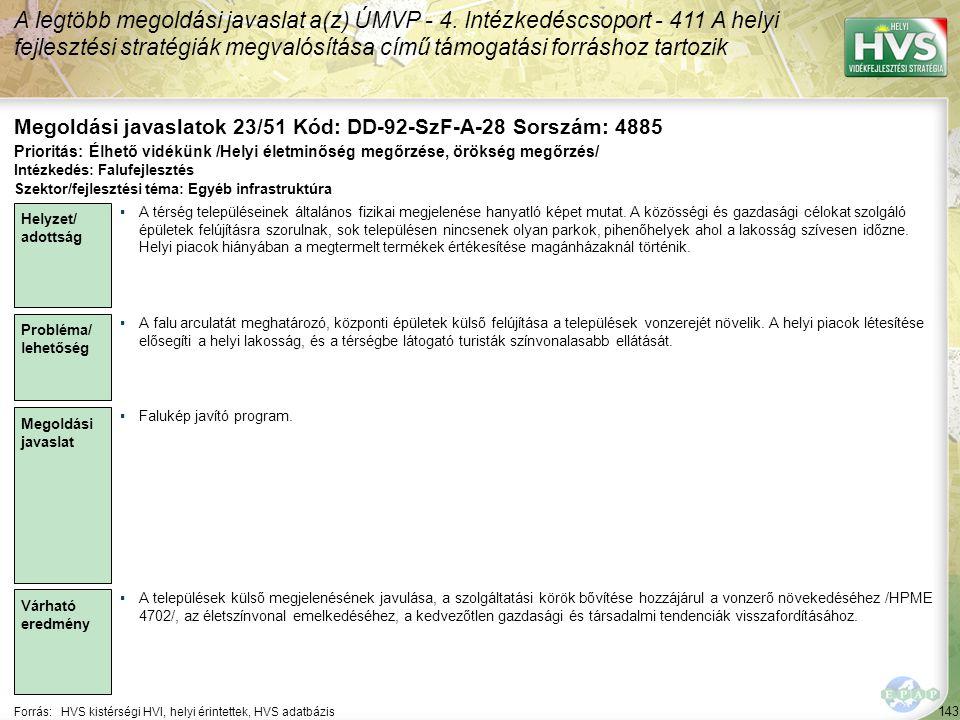 143 Forrás:HVS kistérségi HVI, helyi érintettek, HVS adatbázis Megoldási javaslatok 23/51 Kód: DD-92-SzF-A-28 Sorszám: 4885 A legtöbb megoldási javaslat a(z) ÚMVP - 4.