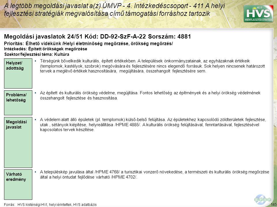 145 Forrás:HVS kistérségi HVI, helyi érintettek, HVS adatbázis Megoldási javaslatok 24/51 Kód: DD-92-SzF-A-22 Sorszám: 4881 A legtöbb megoldási javaslat a(z) ÚMVP - 4.
