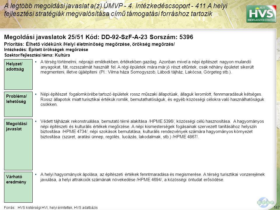 147 Forrás:HVS kistérségi HVI, helyi érintettek, HVS adatbázis Megoldási javaslatok 25/51 Kód: DD-92-SzF-A-23 Sorszám: 5396 A legtöbb megoldási javaslat a(z) ÚMVP - 4.