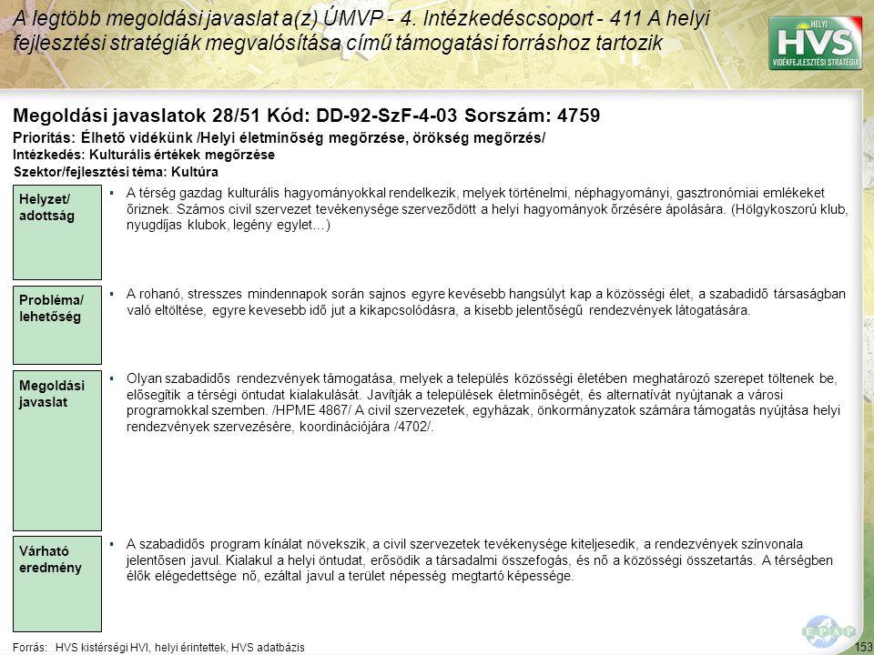 153 Forrás:HVS kistérségi HVI, helyi érintettek, HVS adatbázis Megoldási javaslatok 28/51 Kód: DD-92-SzF-4-03 Sorszám: 4759 A legtöbb megoldási javaslat a(z) ÚMVP - 4.