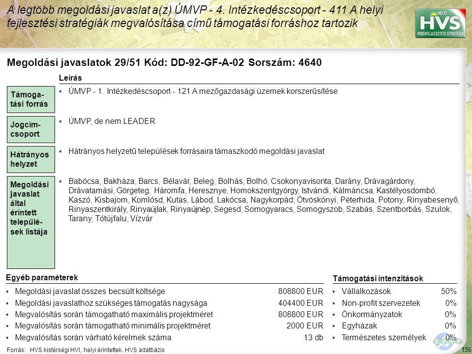 156 Forrás:HVS kistérségi HVI, helyi érintettek, HVS adatbázis A legtöbb megoldási javaslat a(z) ÚMVP - 4. Intézkedéscsoport - 411 A helyi fejlesztési