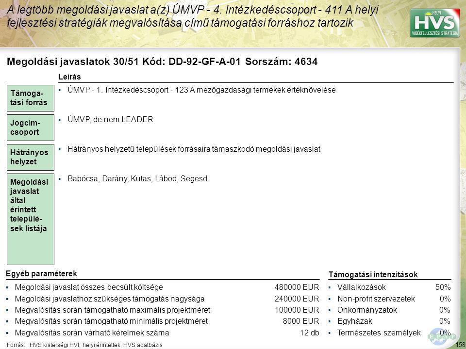 158 Forrás:HVS kistérségi HVI, helyi érintettek, HVS adatbázis A legtöbb megoldási javaslat a(z) ÚMVP - 4. Intézkedéscsoport - 411 A helyi fejlesztési