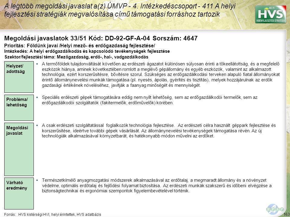163 Forrás:HVS kistérségi HVI, helyi érintettek, HVS adatbázis Megoldási javaslatok 33/51 Kód: DD-92-GF-A-04 Sorszám: 4647 A legtöbb megoldási javaslat a(z) ÚMVP - 4.