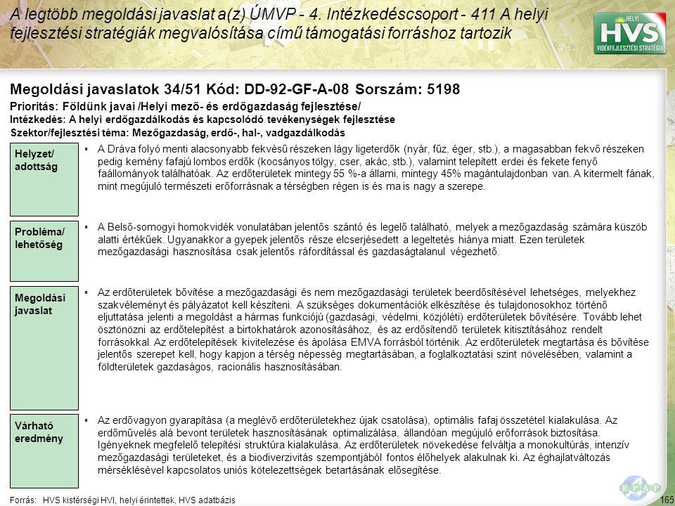 165 Forrás:HVS kistérségi HVI, helyi érintettek, HVS adatbázis Megoldási javaslatok 34/51 Kód: DD-92-GF-A-08 Sorszám: 5198 A legtöbb megoldási javaslat a(z) ÚMVP - 4.