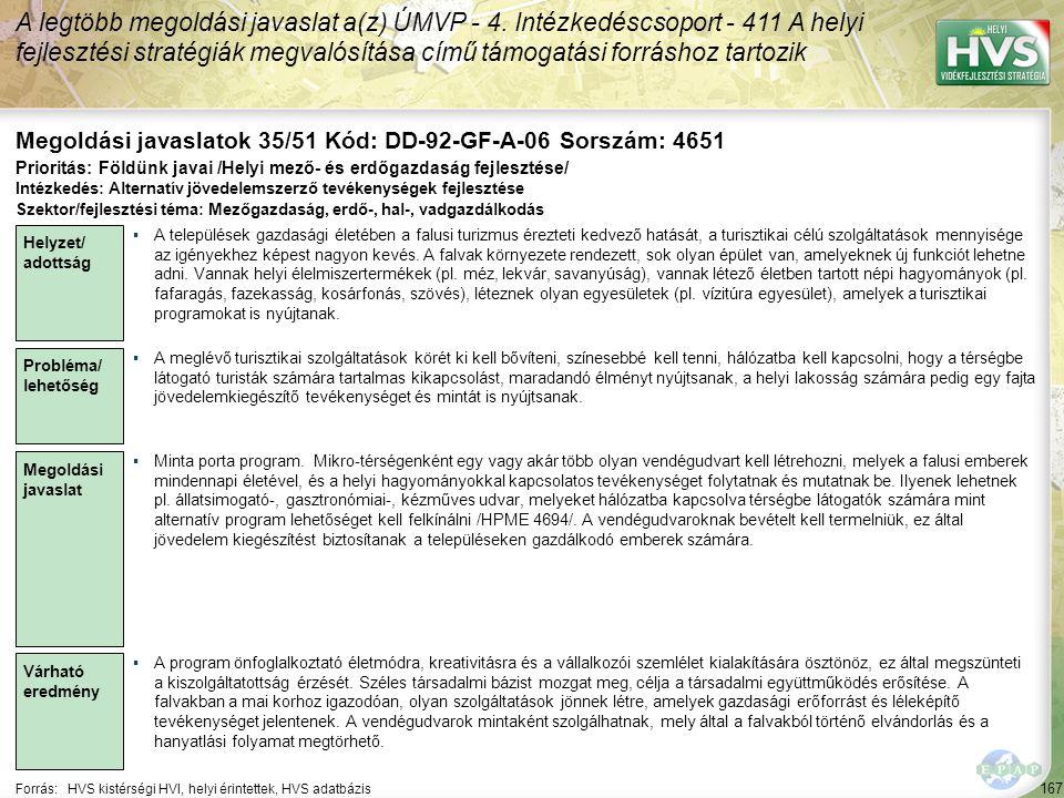 167 Forrás:HVS kistérségi HVI, helyi érintettek, HVS adatbázis Megoldási javaslatok 35/51 Kód: DD-92-GF-A-06 Sorszám: 4651 A legtöbb megoldási javaslat a(z) ÚMVP - 4.