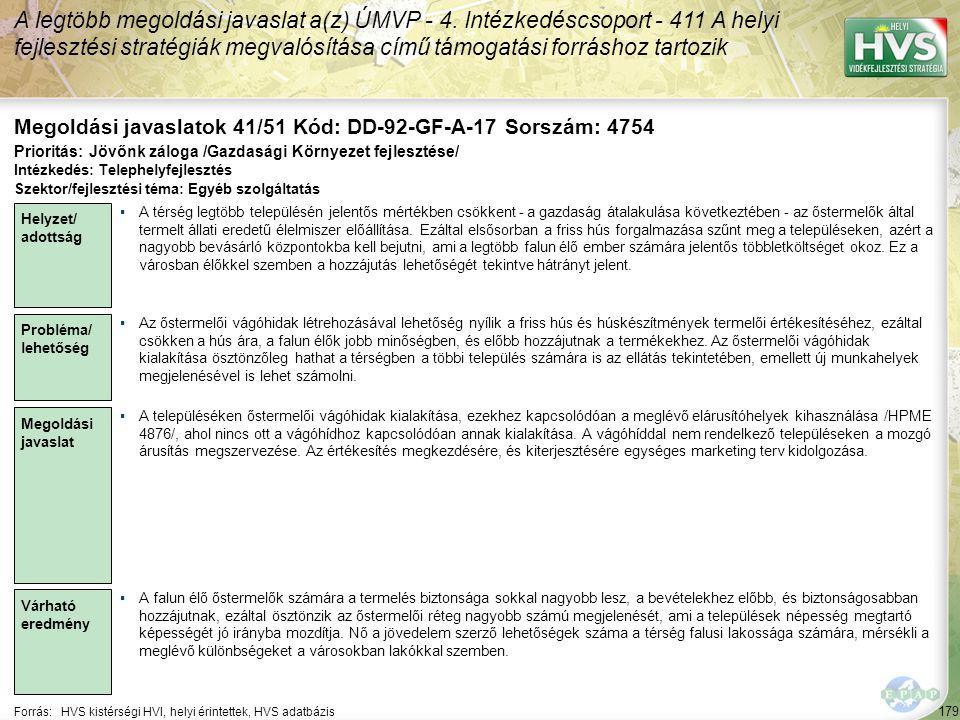 179 Forrás:HVS kistérségi HVI, helyi érintettek, HVS adatbázis Megoldási javaslatok 41/51 Kód: DD-92-GF-A-17 Sorszám: 4754 A legtöbb megoldási javasla