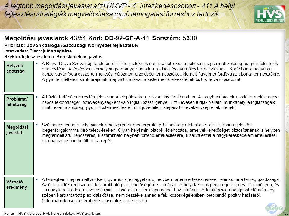 183 Forrás:HVS kistérségi HVI, helyi érintettek, HVS adatbázis Megoldási javaslatok 43/51 Kód: DD-92-GF-A-11 Sorszám: 5330 A legtöbb megoldási javasla