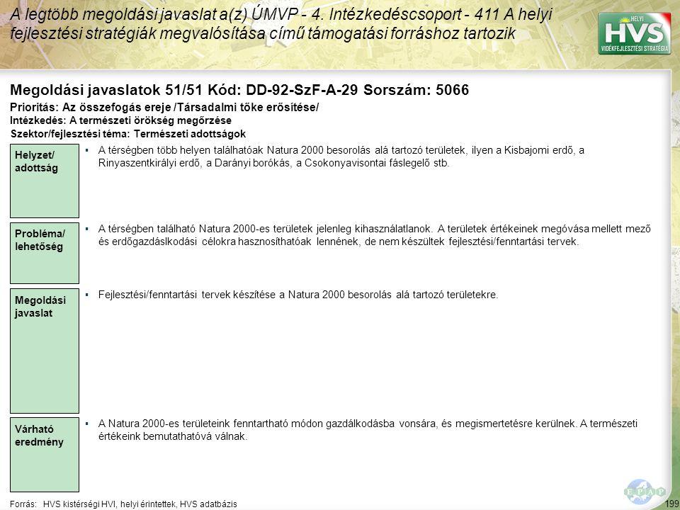 199 Forrás:HVS kistérségi HVI, helyi érintettek, HVS adatbázis Megoldási javaslatok 51/51 Kód: DD-92-SzF-A-29 Sorszám: 5066 A legtöbb megoldási javasl