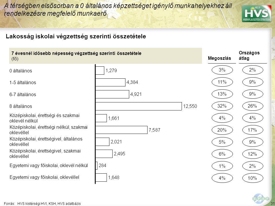 31 Forrás:HVS kistérségi HVI, KSH, HVS adatbázis Lakosság iskolai végzettség szerinti összetétele A térségben elsősorban a 0 általános képzettséget igénylő munkahelyekhez áll rendelkezésre megfelelő munkaerő 7 évesnél idősebb népesség végzettség szerinti összetétele (fő) 0 általános 1-5 általános 6-7 általános 8 általános Középiskolai, érettségi és szakmai oklevél nélkül Középiskolai, érettségi nélkül, szakmai oklevéllel Középiskolai, érettségivel, általános oklevéllel Középiskolai, érettségivel, szakmai oklevéllel Egyetemi vagy főiskolai, oklevél nélkül Egyetemi vagy főiskolai, oklevéllel Megoszlás 3% 13% 5% 1% 4% Országos átlag 2% 9% 2% 4% 11% 32% 6% 4% 20% 9% 26% 12% 10% 17%