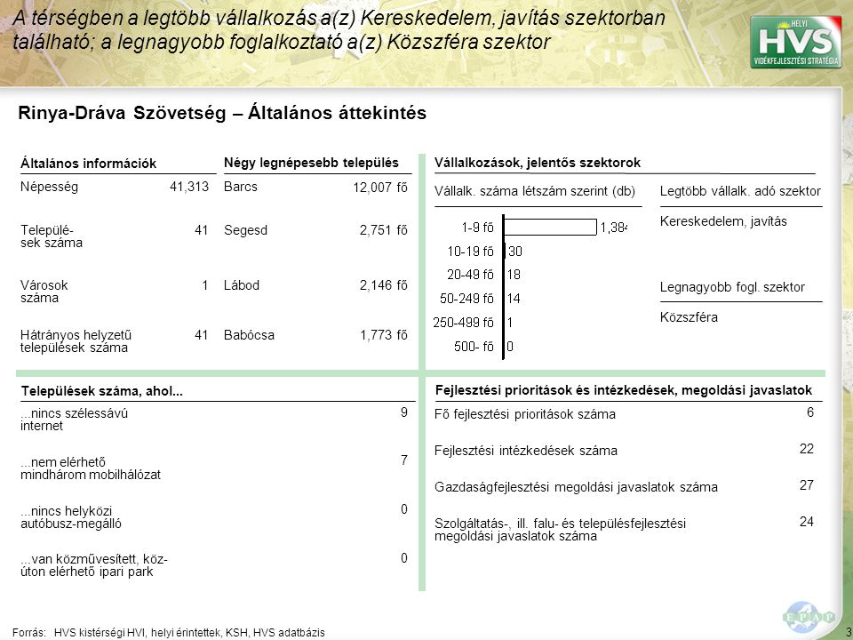"""54 Települések egy mondatos jellemzése 9/21 A települések legfontosabb problémájának és lehetőségének egy mondatos jellemzése támpontot ad a legfontosabb fejlesztések meghatározásához Forrás:HVS kistérségi HVI, helyi érintettek, HVT adatbázis TelepülésLegfontosabb probléma a településen ▪Kálmáncsa ▪""""A településen élők alacsony képzettségi szintje, mely részben az elöregedésnek és a képzettebb rétegek településről történő elvándorlásának következménye ▪Kastélyosdom bó ▪""""A munkahelyek hiányából eredően a munkanélküliség folyamatosan emelkedik, a településről történő elvándorlás fokozódik. Legfontosabb lehetőség a településen ▪""""a zsáktelepülési jelleg megszüntetése: útnyitás Szigetvár felé, mely a működő vállakozások mererősödését is segíti. ▪""""Alternatív jöveelemszerzést támogató programok beindításával a lakosság életszínvonalának növelése"""