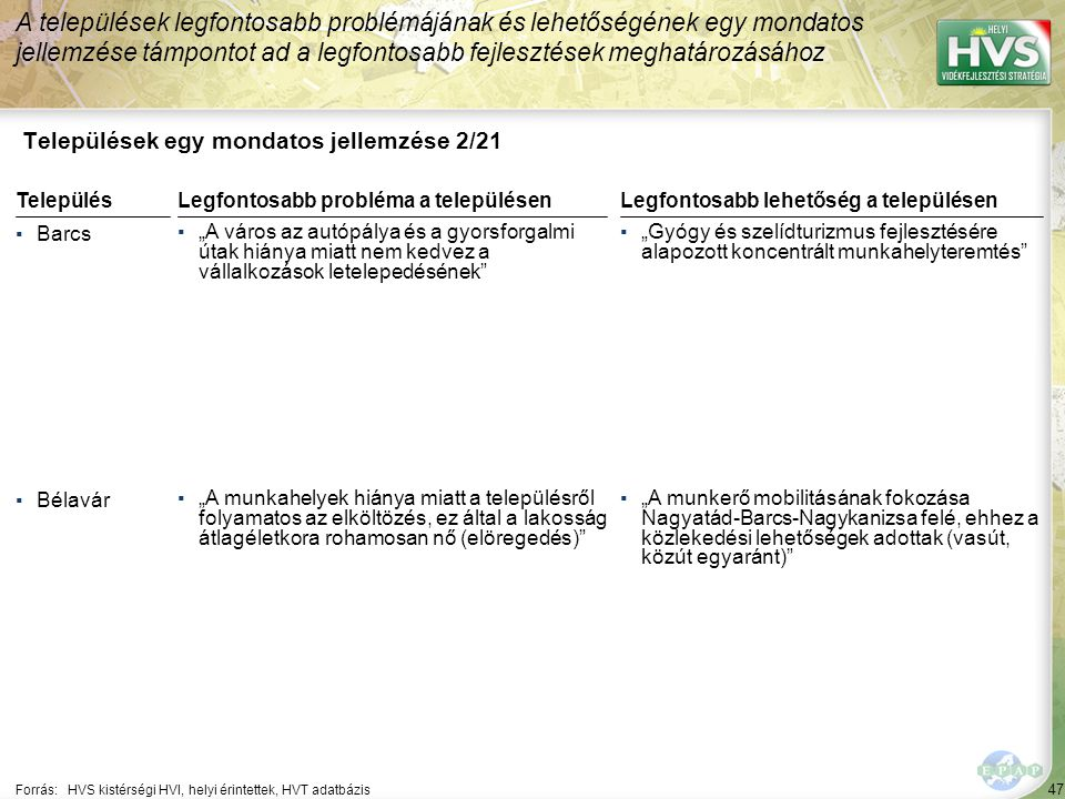 47 Települések egy mondatos jellemzése 2/21 A települések legfontosabb problémájának és lehetőségének egy mondatos jellemzése támpontot ad a legfontos