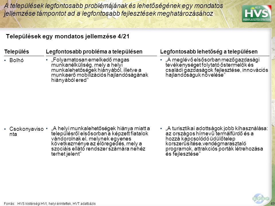 """49 Települések egy mondatos jellemzése 4/21 A települések legfontosabb problémájának és lehetőségének egy mondatos jellemzése támpontot ad a legfontosabb fejlesztések meghatározásához Forrás:HVS kistérségi HVI, helyi érintettek, HVT adatbázis TelepülésLegfontosabb probléma a településen ▪Bolhó ▪""""Folyamatosan emelkedő magas munkanélküliség, mely a helyi munkalehetőségek hiányából, illetve a munkaerő mobilizációs hajlandóságának hiányából ered ▪Csokonyaviso nta ▪""""A helyi munkalehetőségek hiánya miatt a településről elsősorban a képzett fiatalok vándorolnak el, melynek egyenes következménye az elöregedés, mely a szociáis ellátó rendszer számára nehéz terhet jelent Legfontosabb lehetőség a településen ▪""""A meglévő elsősorban mezőgazdasági tevékenységet folytató őstermelők és családi gazdaságok fejlesztése, innovációs hajlandóságuk növelése ▪""""A turisztikai adottságok jobb kihasználása: az országos hírnevű termálfürdő és a hozzá kapcsolódó üdülőtelep korszerűsítése,vendégmarasztaló programok, attrakciós porták létrehozása és fejlesztése"""