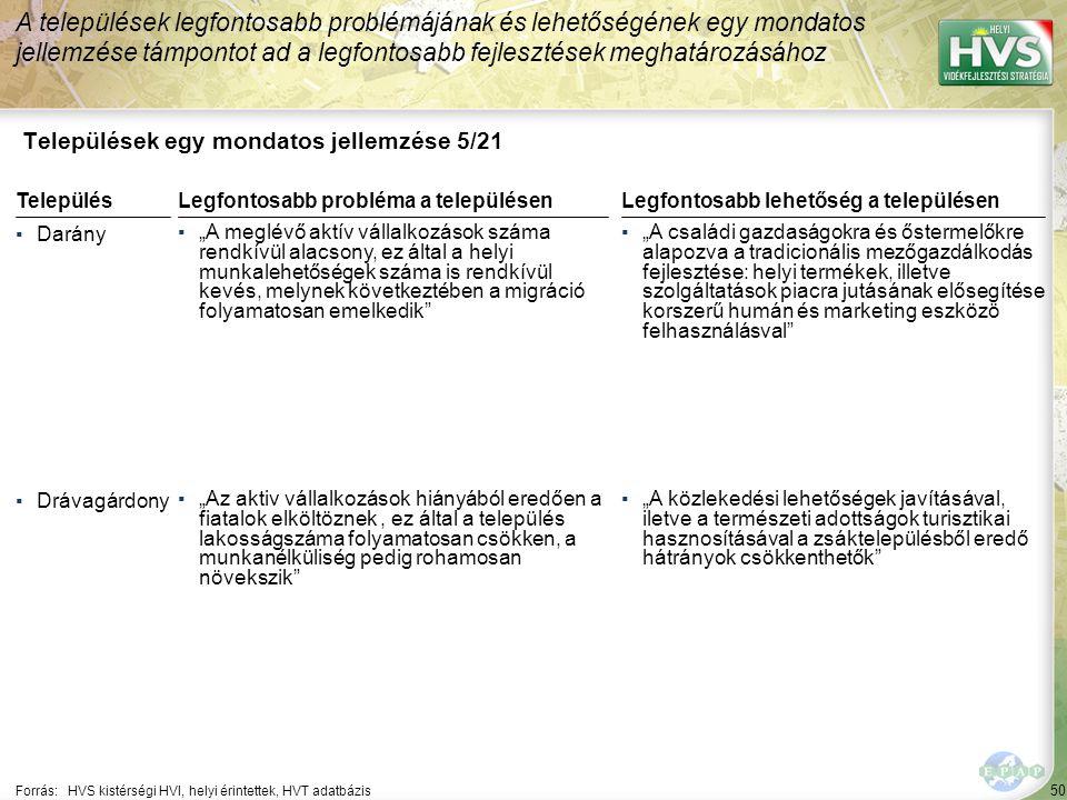 """50 Települések egy mondatos jellemzése 5/21 A települések legfontosabb problémájának és lehetőségének egy mondatos jellemzése támpontot ad a legfontosabb fejlesztések meghatározásához Forrás:HVS kistérségi HVI, helyi érintettek, HVT adatbázis TelepülésLegfontosabb probléma a településen ▪Darány ▪""""A meglévő aktív vállalkozások száma rendkívül alacsony, ez által a helyi munkalehetőségek száma is rendkívül kevés, melynek következtében a migráció folyamatosan emelkedik ▪Drávagárdony ▪""""Az aktiv vállalkozások hiányából eredően a fiatalok elköltöznek, ez által a település lakosságszáma folyamatosan csökken, a munkanélküliség pedig rohamosan növekszik Legfontosabb lehetőség a településen ▪""""A családi gazdaságokra és őstermelőkre alapozva a tradicionális mezőgazdálkodás fejlesztése: helyi termékek, illetve szolgáltatások piacra jutásának elősegítése korszerű humán és marketing eszközö felhasználásval ▪""""A közlekedési lehetőségek javításával, iletve a természeti adottságok turisztikai hasznosításával a zsáktelepülésből eredő hátrányok csökkenthetők"""