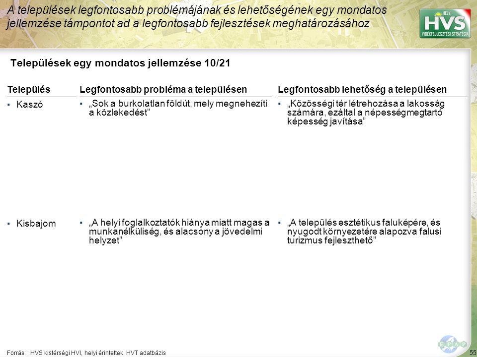 """55 Települések egy mondatos jellemzése 10/21 A települések legfontosabb problémájának és lehetőségének egy mondatos jellemzése támpontot ad a legfontosabb fejlesztések meghatározásához Forrás:HVS kistérségi HVI, helyi érintettek, HVT adatbázis TelepülésLegfontosabb probléma a településen ▪Kaszó ▪""""Sok a burkolatlan földút, mely megnehezíti a közlekedést ▪Kisbajom ▪""""A helyi foglalkoztatók hiánya miatt magas a munkanélküliség, és alacsony a jövedelmi helyzet Legfontosabb lehetőség a településen ▪""""Közösségi tér létrehozása a lakosság számára, ezáltal a népességmegtartó képesség javítása ▪""""A település esztétikus faluképére, és nyugodt környezetére alapozva falusi turizmus fejleszthető"""