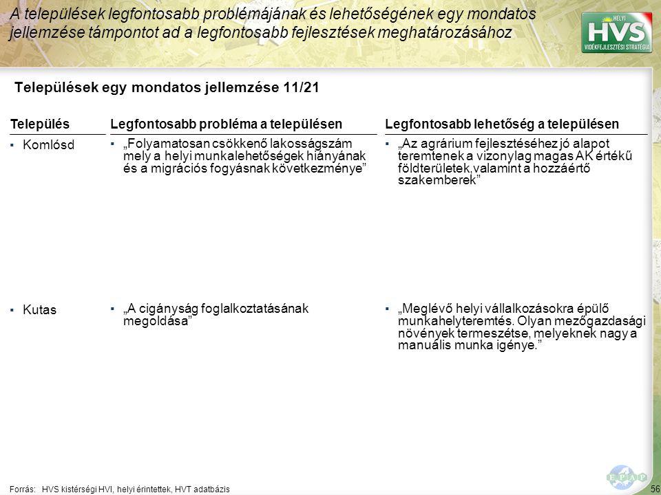 """56 Települések egy mondatos jellemzése 11/21 A települések legfontosabb problémájának és lehetőségének egy mondatos jellemzése támpontot ad a legfontosabb fejlesztések meghatározásához Forrás:HVS kistérségi HVI, helyi érintettek, HVT adatbázis TelepülésLegfontosabb probléma a településen ▪Komlósd ▪""""Folyamatosan csökkenő lakosságszám mely a helyi munkalehetőségek hiányának és a migrációs fogyásnak következménye ▪Kutas ▪""""A cigányság foglalkoztatásának megoldása Legfontosabb lehetőség a településen ▪""""Az agrárium fejlesztéséhez jó alapot teremtenek a vizonylag magas AK értékű földterületek,valamint a hozzáértő szakemberek ▪""""Meglévő helyi vállalkozásokra épülő munkahelyteremtés."""