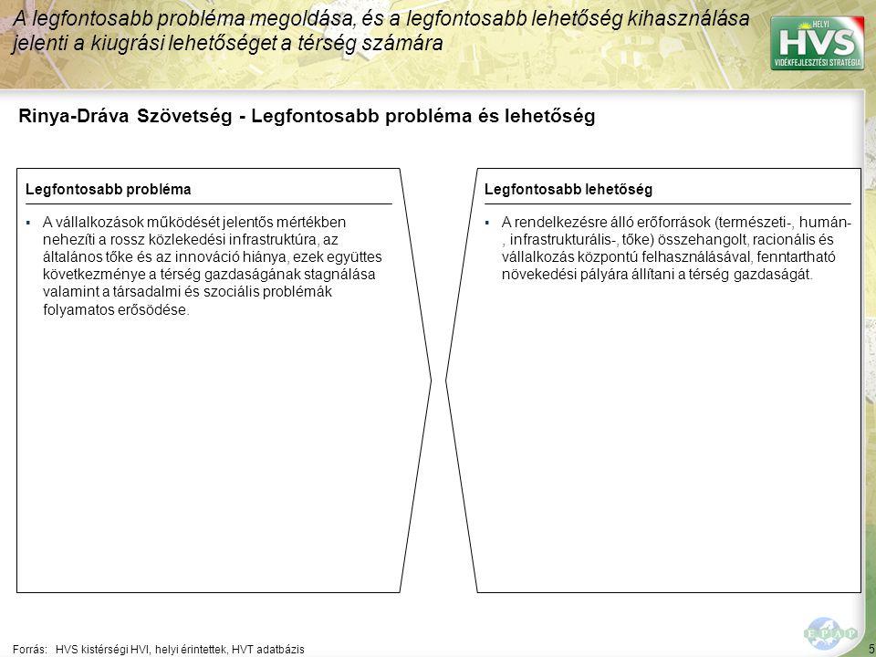 5 Rinya-Dráva Szövetség - Legfontosabb probléma és lehetőség A legfontosabb probléma megoldása, és a legfontosabb lehetőség kihasználása jelenti a kiugrási lehetőséget a térség számára Forrás:HVS kistérségi HVI, helyi érintettek, HVT adatbázis Legfontosabb problémaLegfontosabb lehetőség ▪A vállalkozások működését jelentős mértékben nehezíti a rossz közlekedési infrastruktúra, az általános tőke és az innováció hiánya, ezek együttes következménye a térség gazdaságának stagnálása valamint a társadalmi és szociális problémák folyamatos erősödése.