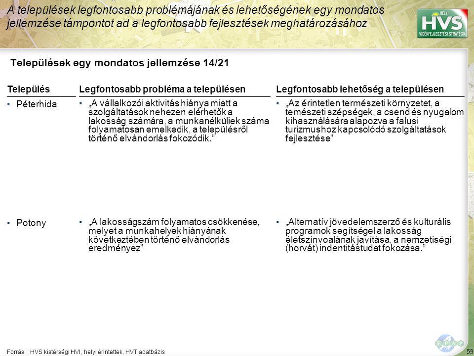 """59 Települések egy mondatos jellemzése 14/21 A települések legfontosabb problémájának és lehetőségének egy mondatos jellemzése támpontot ad a legfontosabb fejlesztések meghatározásához Forrás:HVS kistérségi HVI, helyi érintettek, HVT adatbázis TelepülésLegfontosabb probléma a településen ▪Péterhida ▪""""A vállalkozói aktivitás hiánya miatt a szolgáltatások nehezen elérhetők a lakosság számára, a munkanélküliek száma folyamatosan emelkedik, a településről történő elvándorlás fokozódik. ▪Potony ▪""""A lakosságszám folyamatos csökkenése, melyet a munkahelyek hiányának következtében történő elvándorlás eredményez Legfontosabb lehetőség a településen ▪""""Az érintetlen természeti környzetet, a temészeti szépségek, a csend és nyugalom kihasználására alapozva a falusi turizmushoz kapcsolódó szolgáltatások fejlesztése ▪""""Alternatív jövedelemszerző és kulturális programok segítségel a lakosság életszínvoalának javítása, a nemzetiségi (horvát) indentitástudat fokozása."""