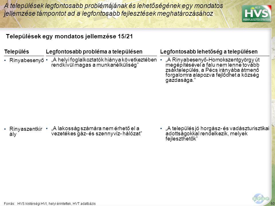 """60 Települések egy mondatos jellemzése 15/21 A települések legfontosabb problémájának és lehetőségének egy mondatos jellemzése támpontot ad a legfontosabb fejlesztések meghatározásához Forrás:HVS kistérségi HVI, helyi érintettek, HVT adatbázis TelepülésLegfontosabb probléma a településen ▪Rinyabesenyő ▪""""A helyi foglalkoztatók hiánya következtében rendkívül magas a munkanélküliség ▪Rinyaszentkir ály ▪""""A lakosság számára nem érhető el a vezetékes gáz- és szennyvíz- hálózat Legfontosabb lehetőség a településen ▪""""A Rinyabesenyő-Homokszentgyörgy út megépítésével a falu nem lenne tovább zsáktelepülés, a Pécs irányába átmenő forgalomra alapozva fejlődhet a község gazdasága. ▪""""A település jó horgász- és vadászturisztikai adottságokkal rendelkezik, melyek fejleszthetők"""