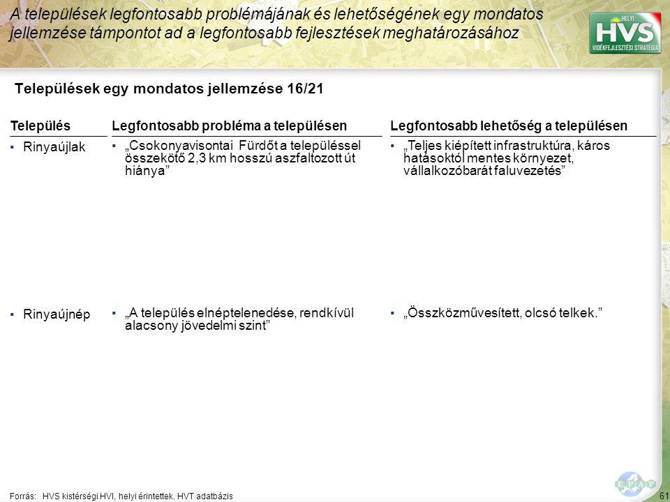 """61 Települések egy mondatos jellemzése 16/21 A települések legfontosabb problémájának és lehetőségének egy mondatos jellemzése támpontot ad a legfontosabb fejlesztések meghatározásához Forrás:HVS kistérségi HVI, helyi érintettek, HVT adatbázis TelepülésLegfontosabb probléma a településen ▪Rinyaújlak ▪""""Csokonyavisontai Fürdőt a településsel összekötő 2,3 km hosszú aszfaltozott út hiánya ▪Rinyaújnép ▪""""A település elnéptelenedése, rendkívül alacsony jövedelmi szint Legfontosabb lehetőség a településen ▪""""Teljes kiépített infrastruktúra, káros hatásoktól mentes környezet, vállalkozóbarát faluvezetés ▪""""Összközművesített, olcsó telkek."""
